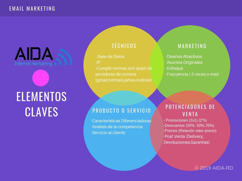 Email Marketing en República Dominicana Elementos Claves